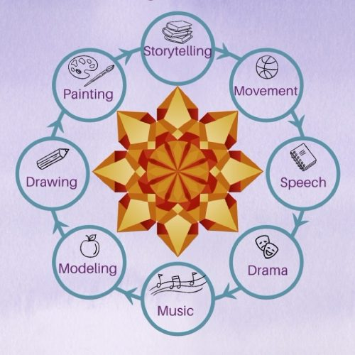 The Seven Lively Arts Plus One at Art of Homeschooling